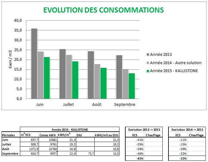 Evolution des consommations Optimisation de combustion KALLISTONE